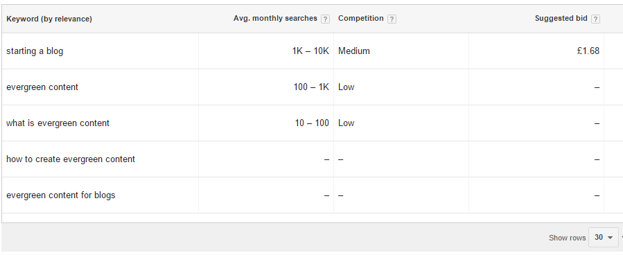 keyword research evergreen content
